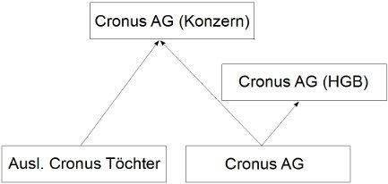 Schema einer Mehrfachkonsolidierung in Microsoft Dynamics NAV